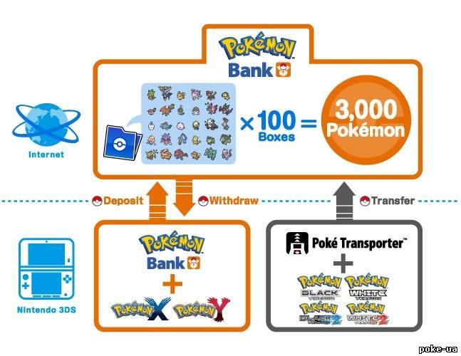 Новини з Pokémon Direct